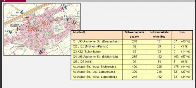 Messtechnische Straßenerfassung