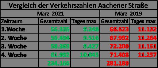 Die aktuellen Verkehrszahlen in Rübenach